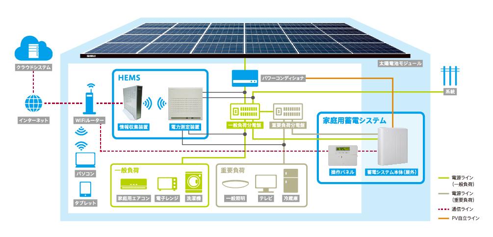 HEMSや蓄電システムなど、太陽光発電を活用するシステムが充実