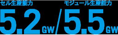 セル生産能力5.2GW/モジュール生産能力5.5GW