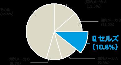 国内太陽電池モジュール出荷量グラフ