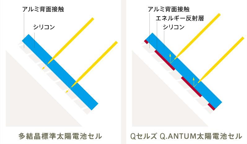発電力を高めるQ.ANTUMセル技術