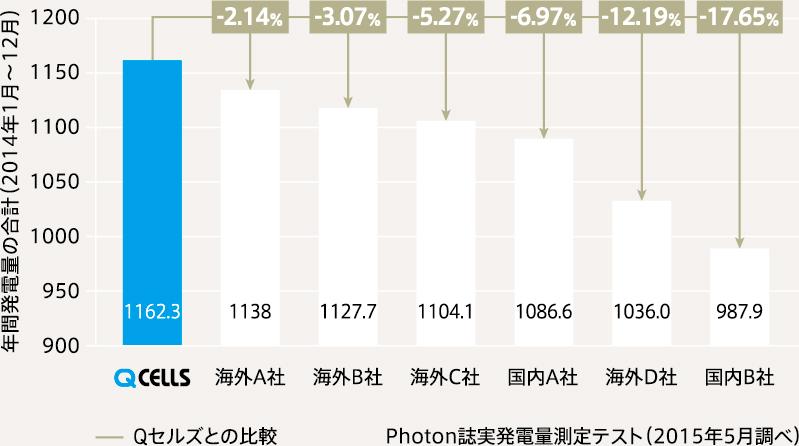 主要太陽電池モジュールメーカーの年間発電量比較(2014)