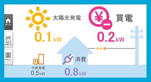 太陽光発電電力量、売電/買電、消費電力、また、太陽光発電以外の発電機(外部発電)*の状況もあわせて表示。