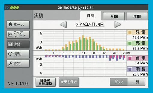 日間・月間・年間の実績を、分かりやすくグラフ表示。