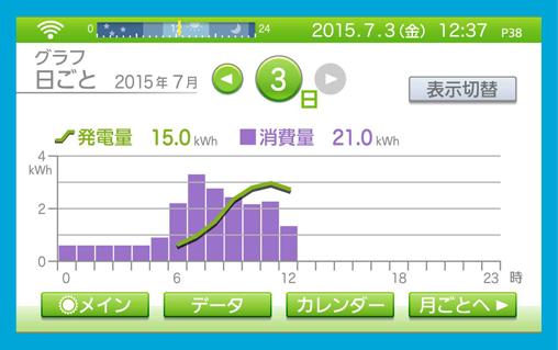 1日(時間毎)、1ヶ月(日毎)、1年(月毎)のデータを、数値とグラフで多彩に表示できます。