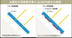 Q.ANTUMセル技術